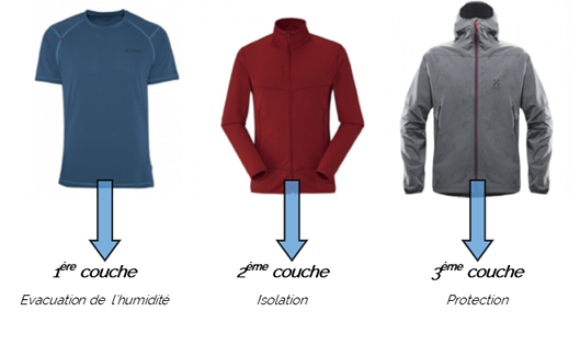 Les différentes couches de vêtements